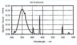 Sylvania BL - click to enlarge