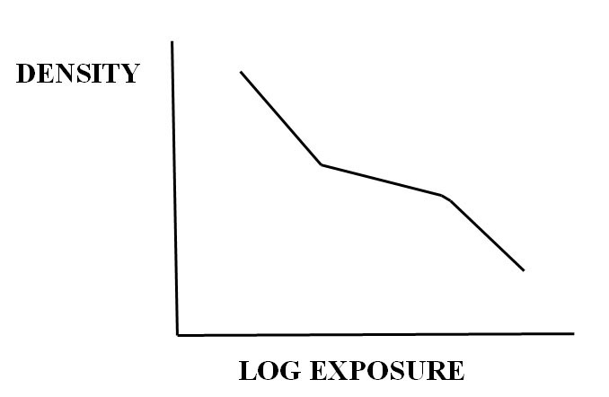 LogDensityChart
